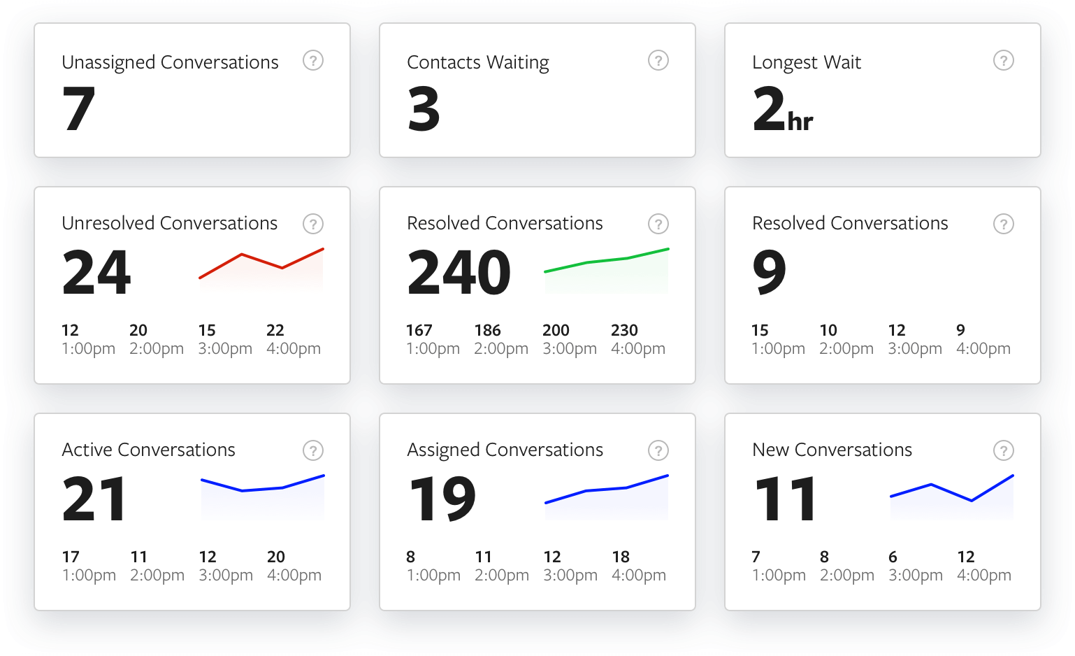 Grid of boxes containing help desk metrics for conversations and agents
