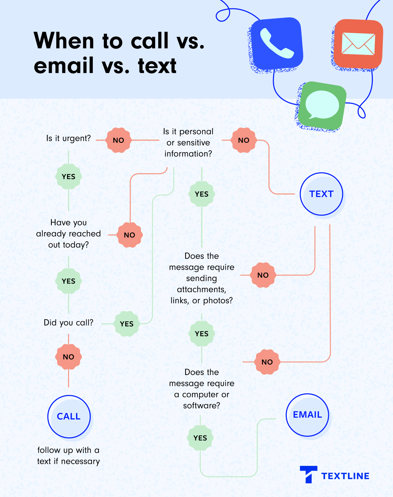 Flowchart showing when to call vs. email vs. text