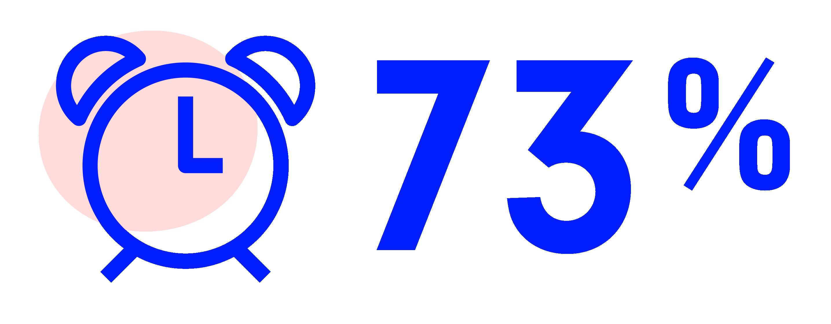 Clock icon and 73 percent