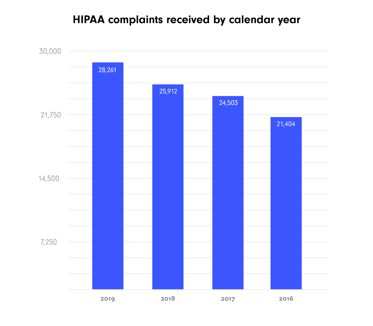 A graph of HIPAA complaints received by calendar year