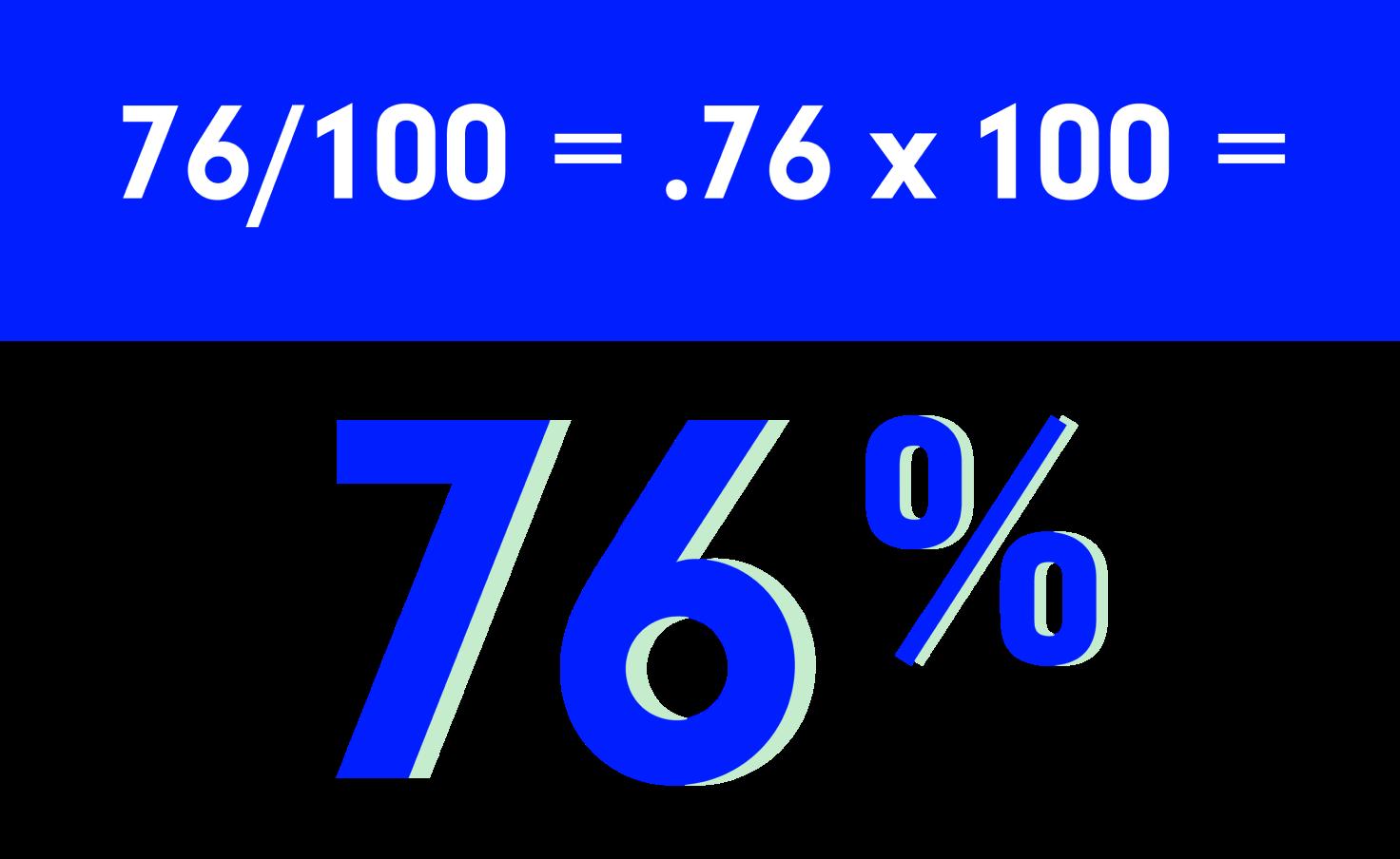 76/100 = .76 x 100 = 76% math equation