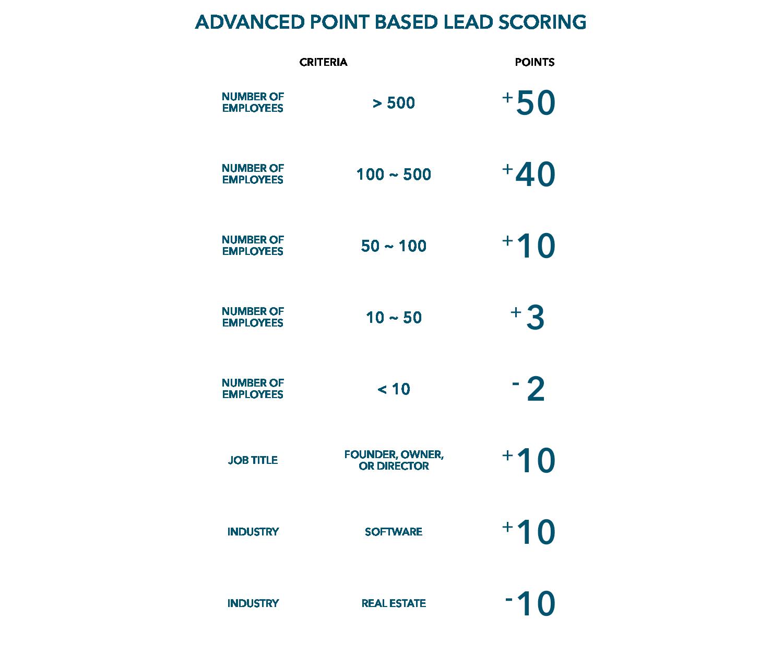 advanced-point-based-lead-scoring@1x