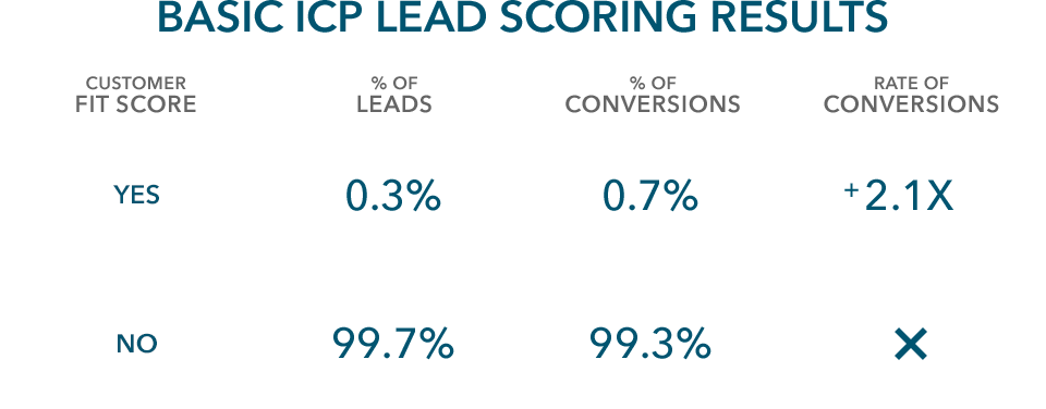 basic-ideal-customer-lead-qualification-results