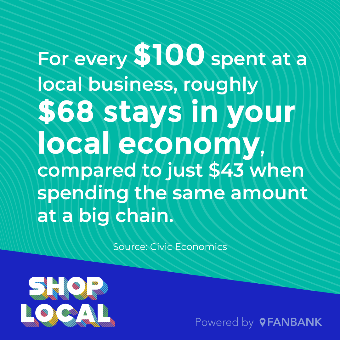 Small business statistic - For every $100 spent at a local business, roughly $68 stays in your local economy, compared to just $43 when spending the same amount at a big chain.