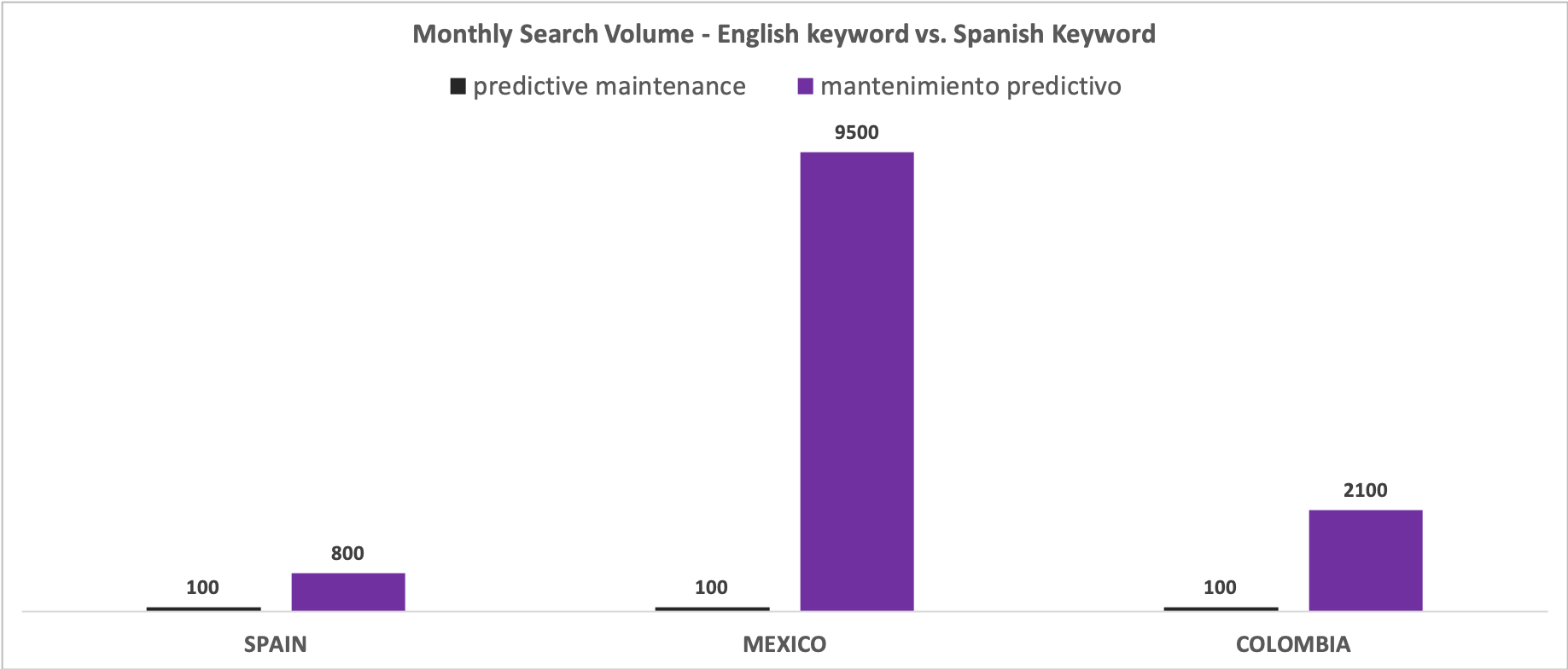Monthly Search Volume - English vs. Spanish Keywords