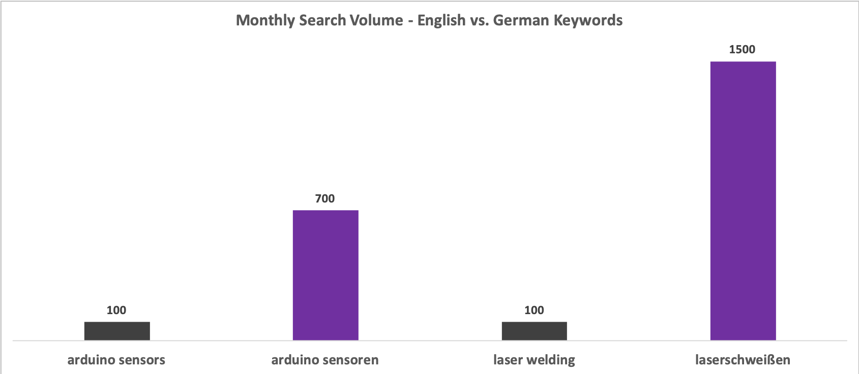 Monthly Search Volume - English vs German Keywords