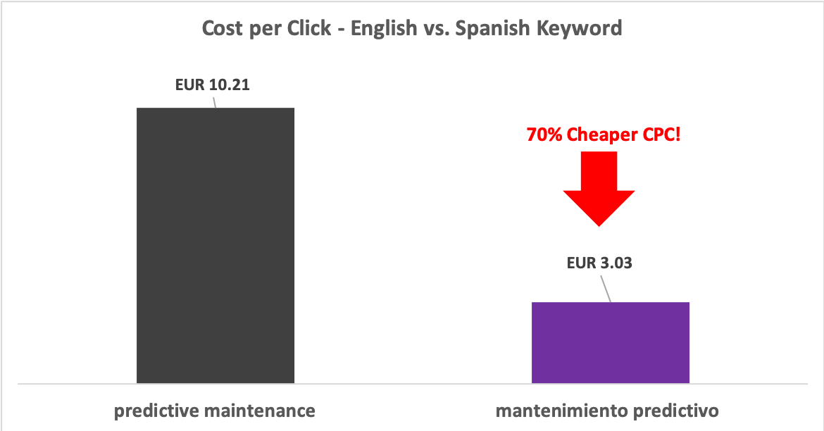CPC for a Spanish keyword is 70% cheaper