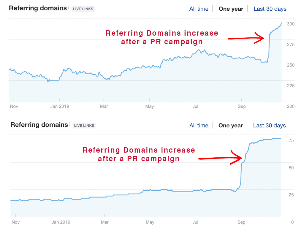 Two examples of PR increasing Referring Domains
