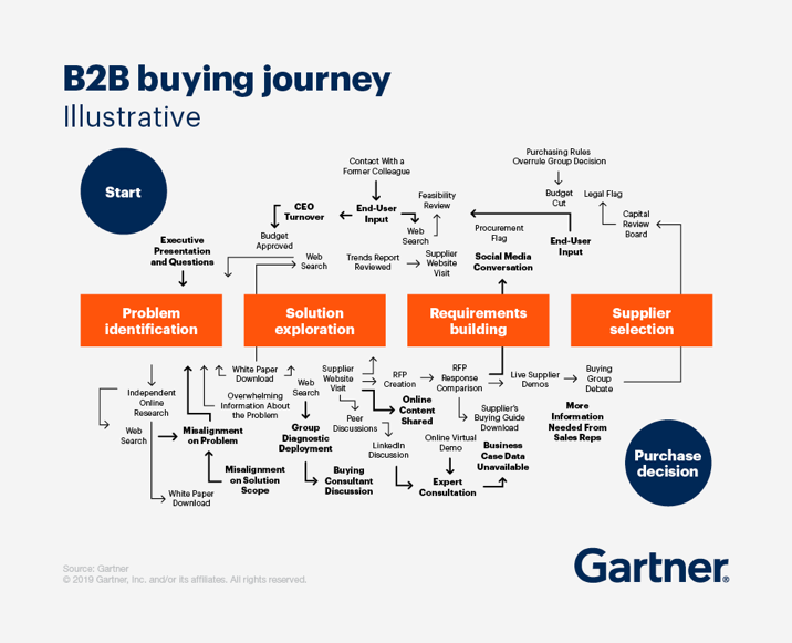 Gartner's B2B buying journey