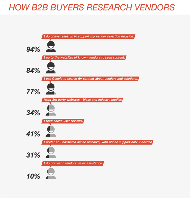 B2B buyers' online behaviour