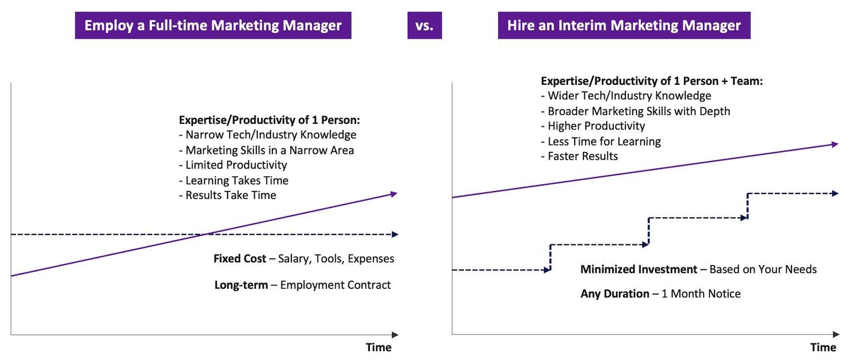 interim marketing manager vs. full-time employee