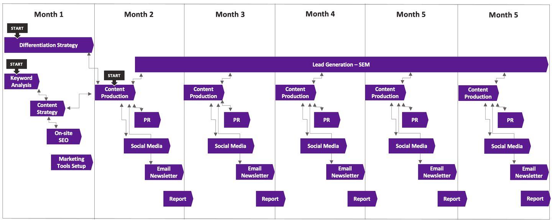 interim marketing manager work schedule