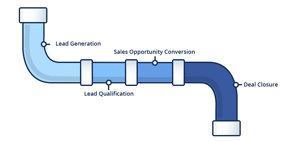 Digital marketing graphic of a plumbing pipe where it starts at top with Lead Generation then Lead Qualification then Sales Opportunity Conversion and then finally Deal closed by turning the warm lead into a customer or client.