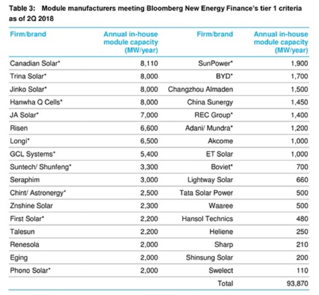 Перелік виробників сонячних панелей групи Tier 1