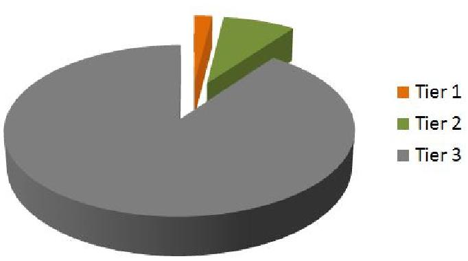 Об'єми ринку серед виробників сонячних панелей