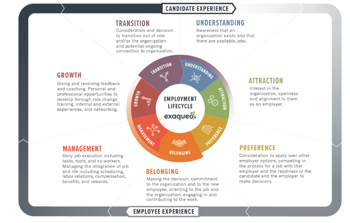 exaqueo's Full Employment Lifecycle