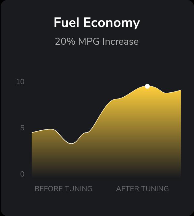Fuel Economy ECM Tuning Chart