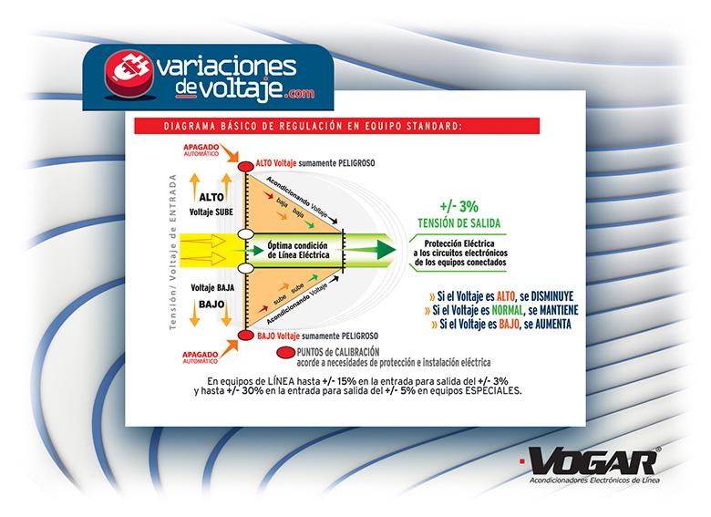 VOGAR: Grafica y Diagrama de regulación de Voltaje