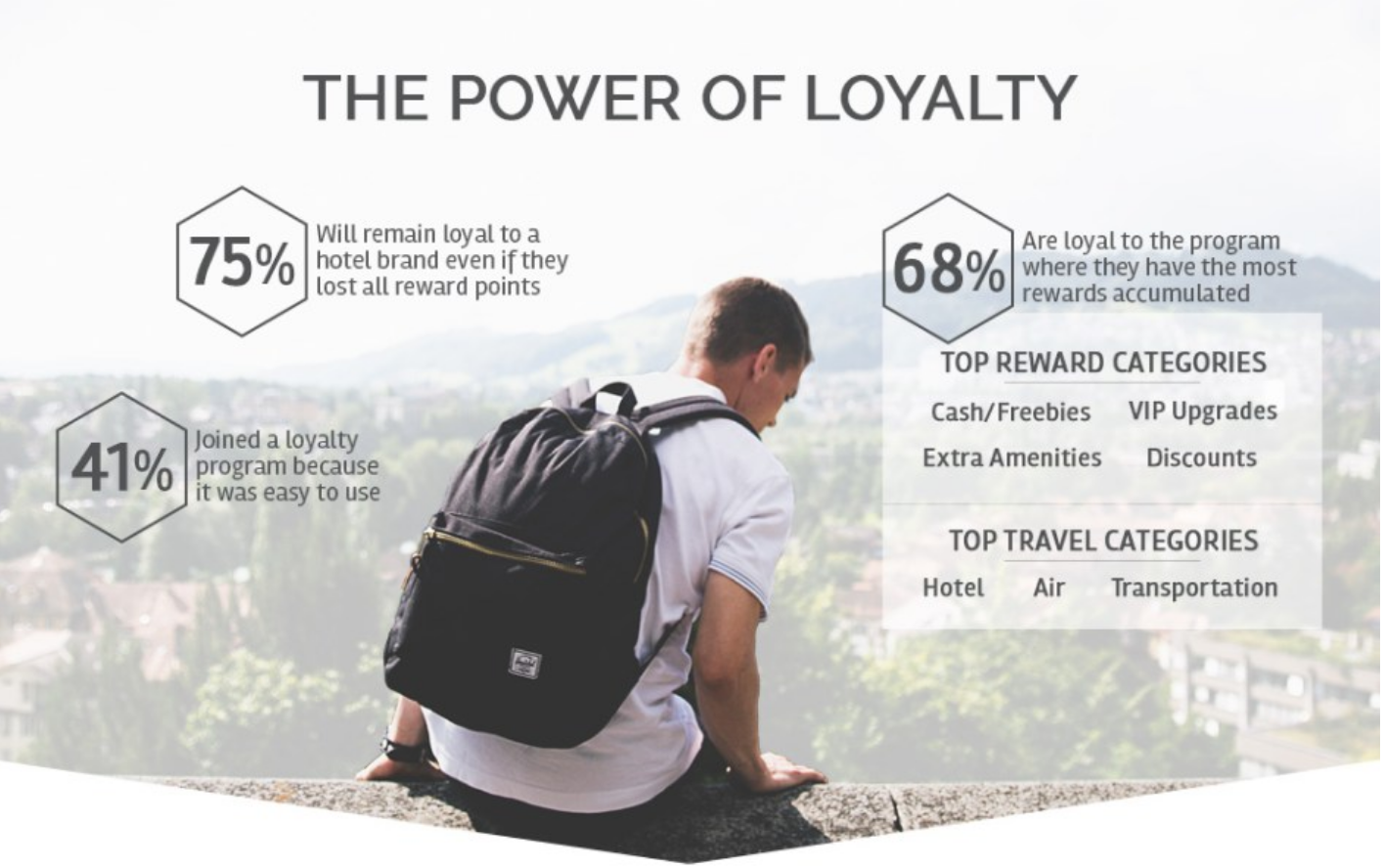 Millenials: the power of loyalty