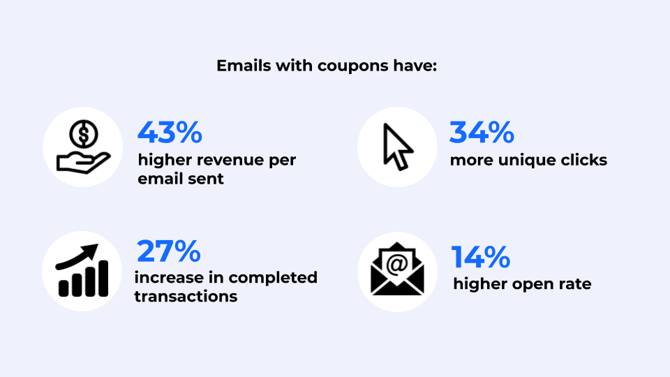 Email coupons stats