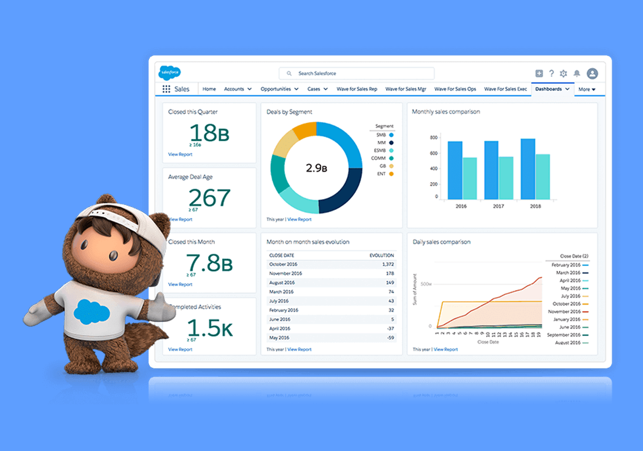 Salesforce User Interface Analytics