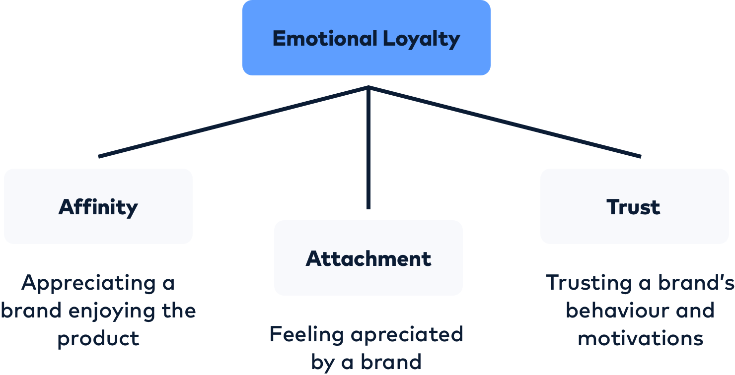 The three components of emotional loyalty