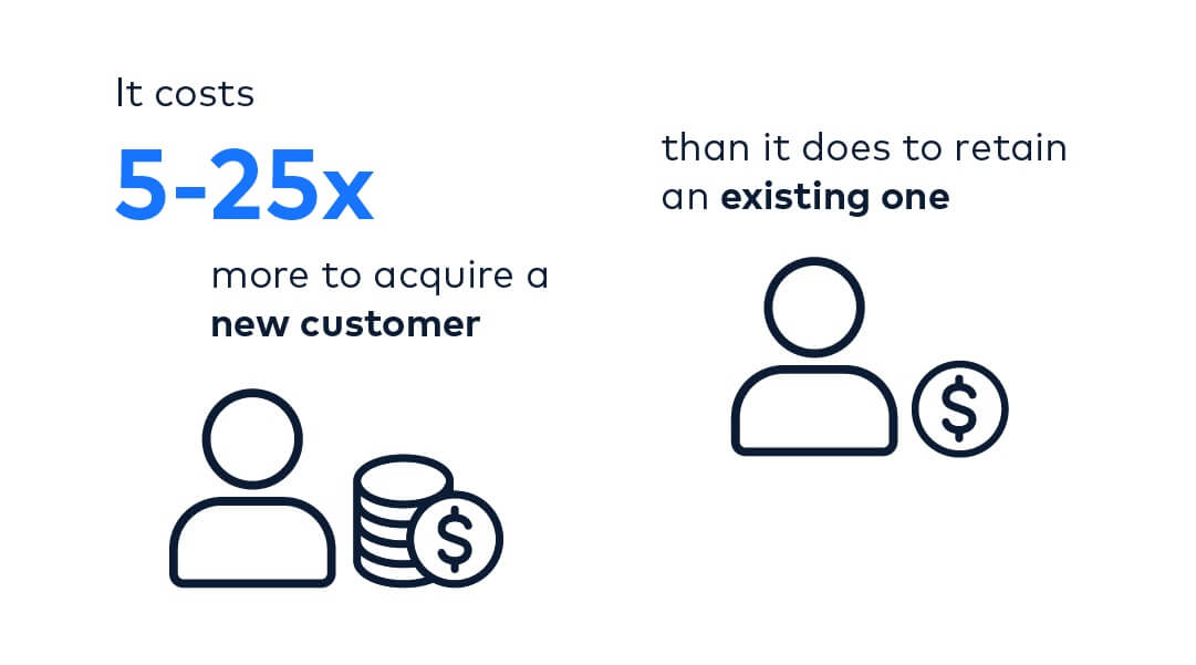 The cost of customer acquisition vs. customer retention