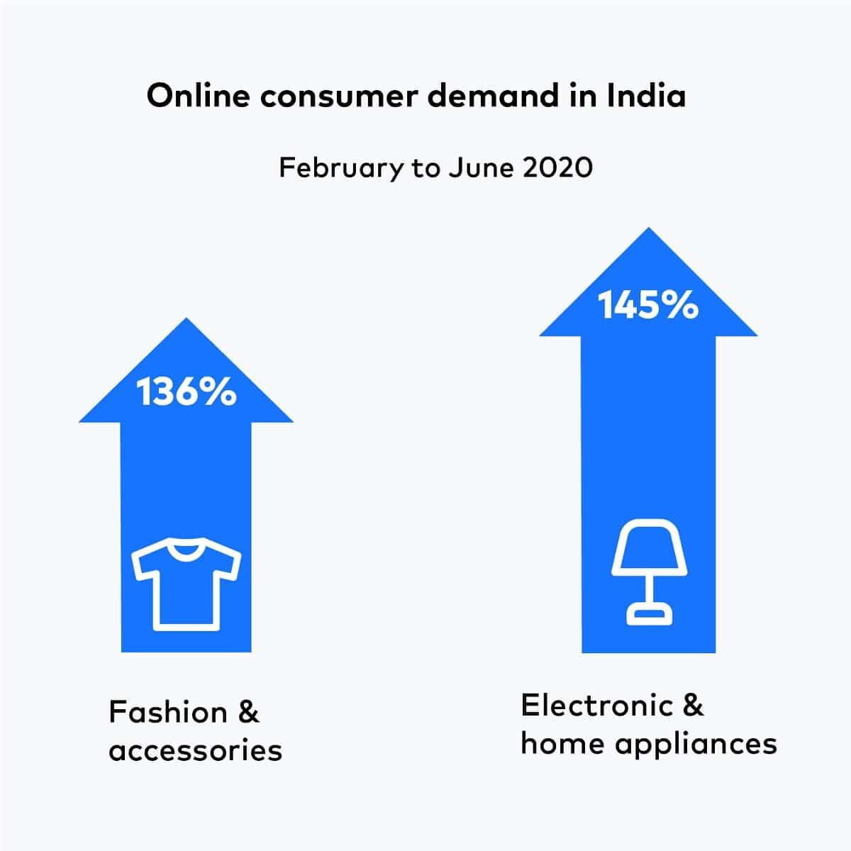 Online consumer demands in India