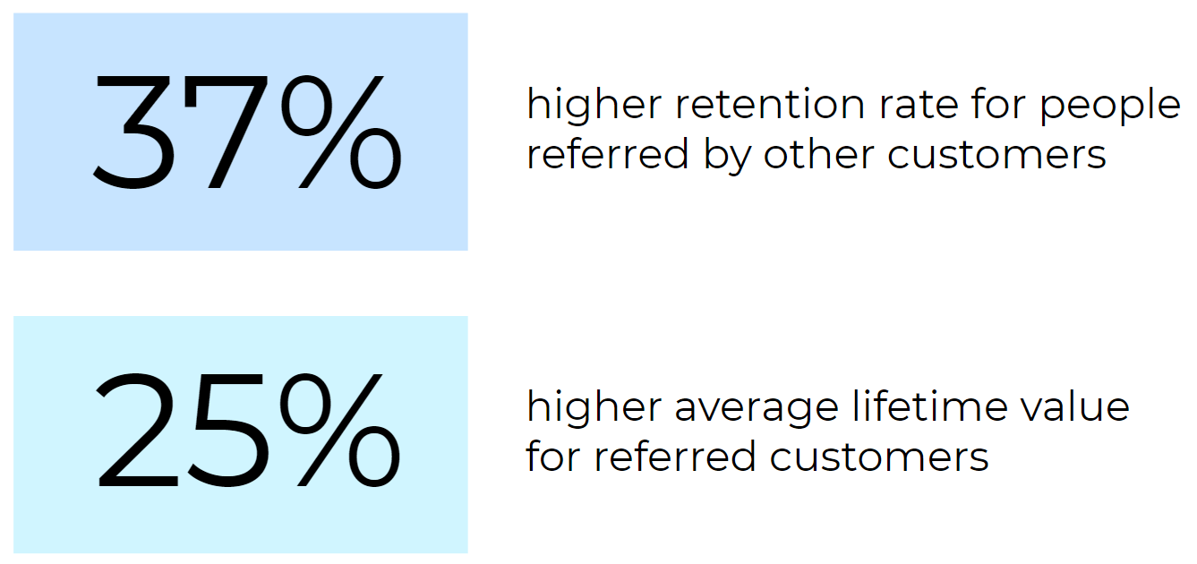 Stats for referred customers