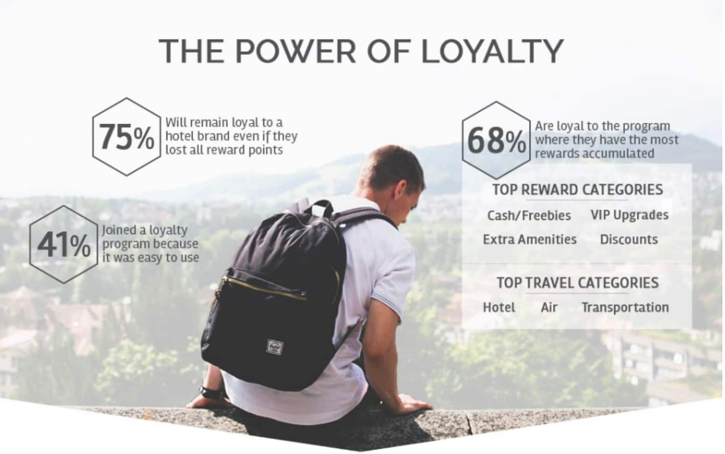 The power of loyalty infographic