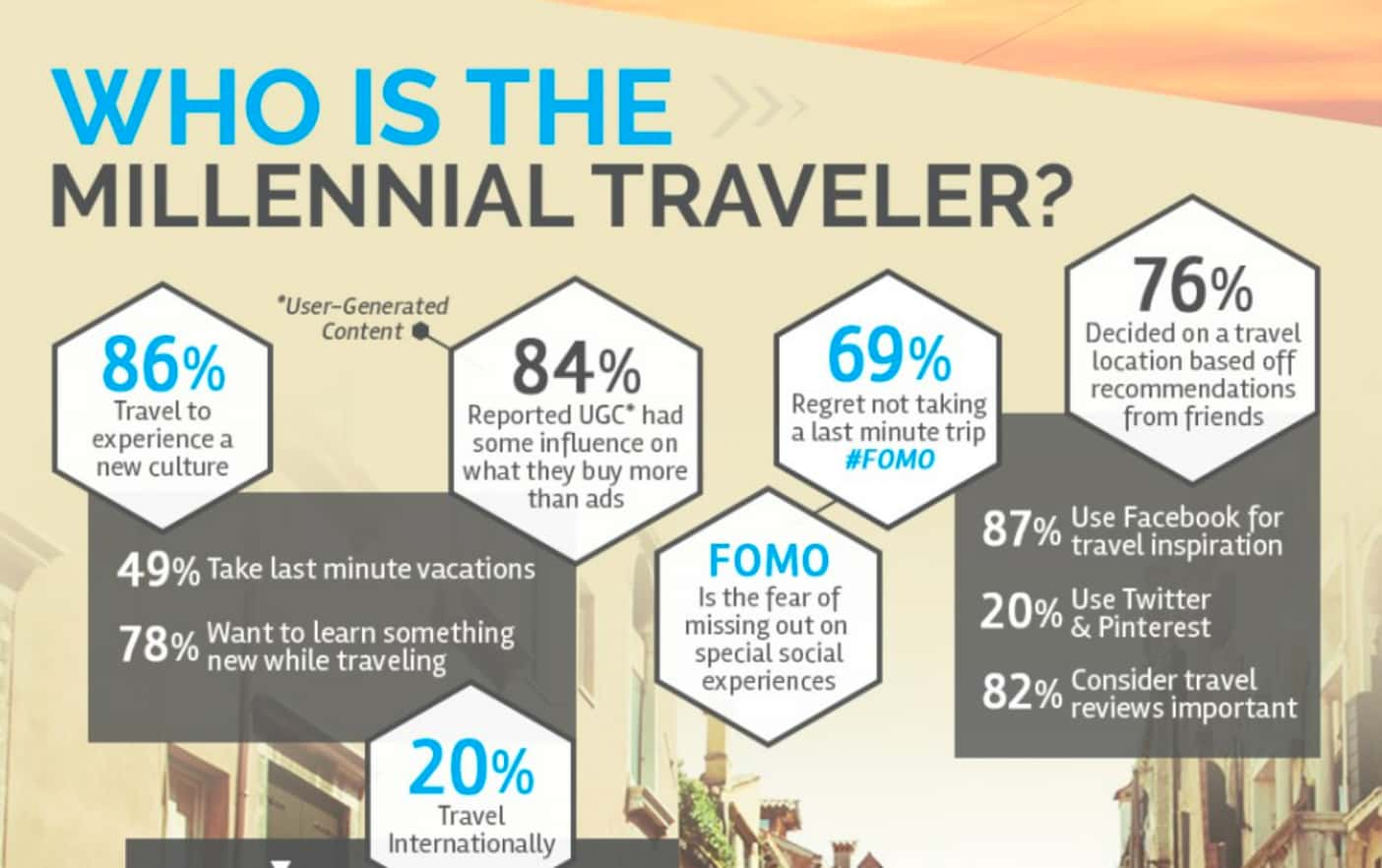 Who is the millennial traveler?