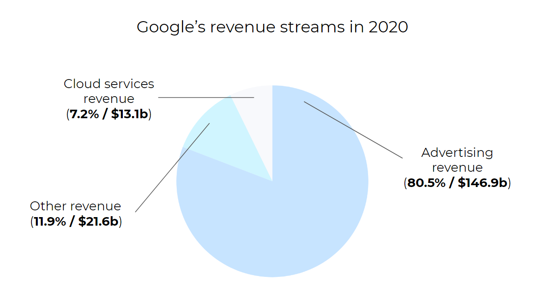 Google's revenue streams in 2020