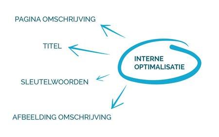 Interne Optimalisatie