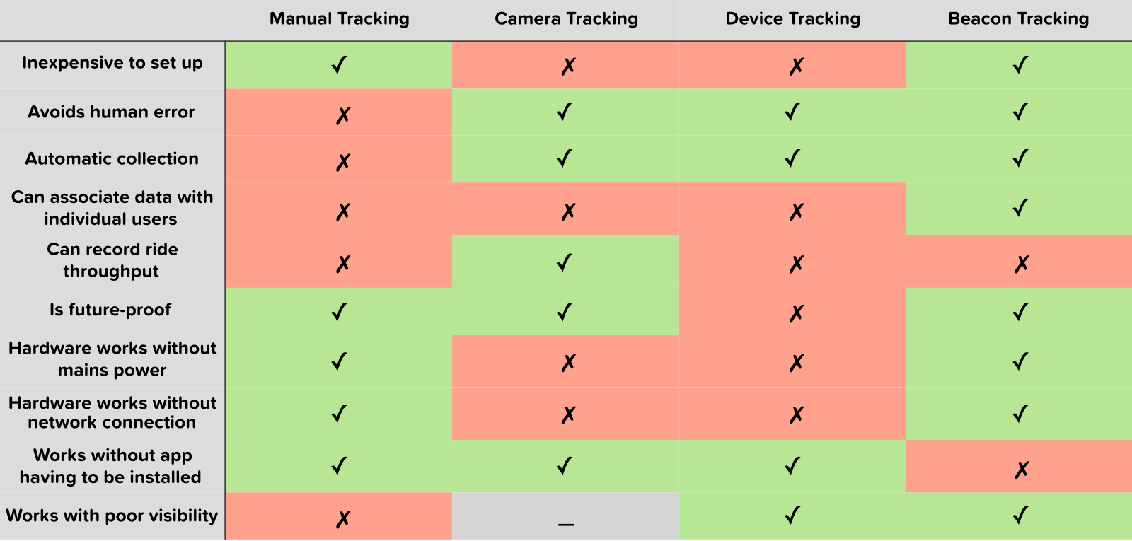 Queue monitoring comparison table