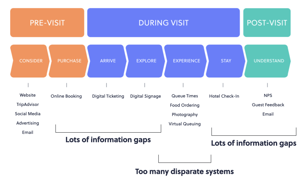 digital guest journey map