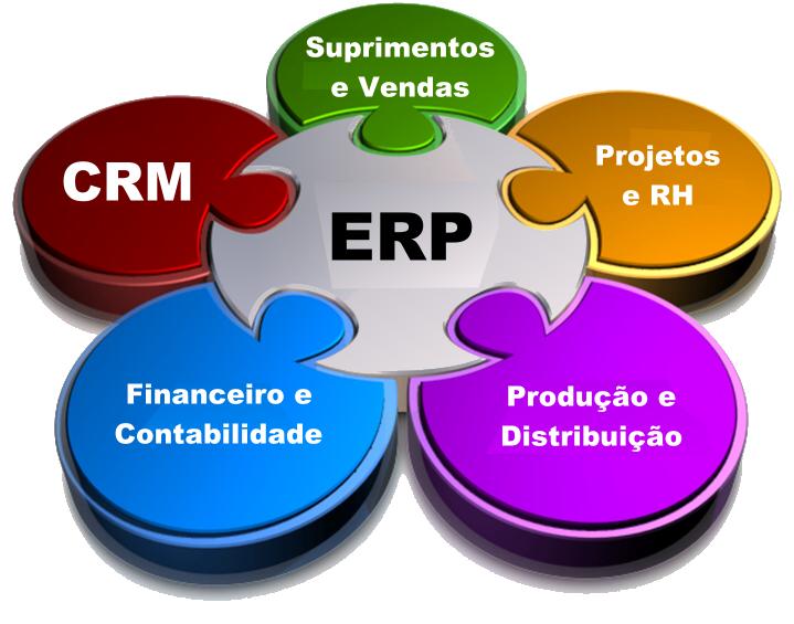 Soluções Integradas com E-commerce