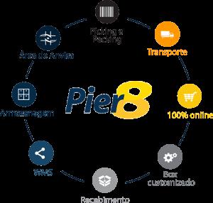 Quais são os benefícios da Pier 8 para sua loja virtual