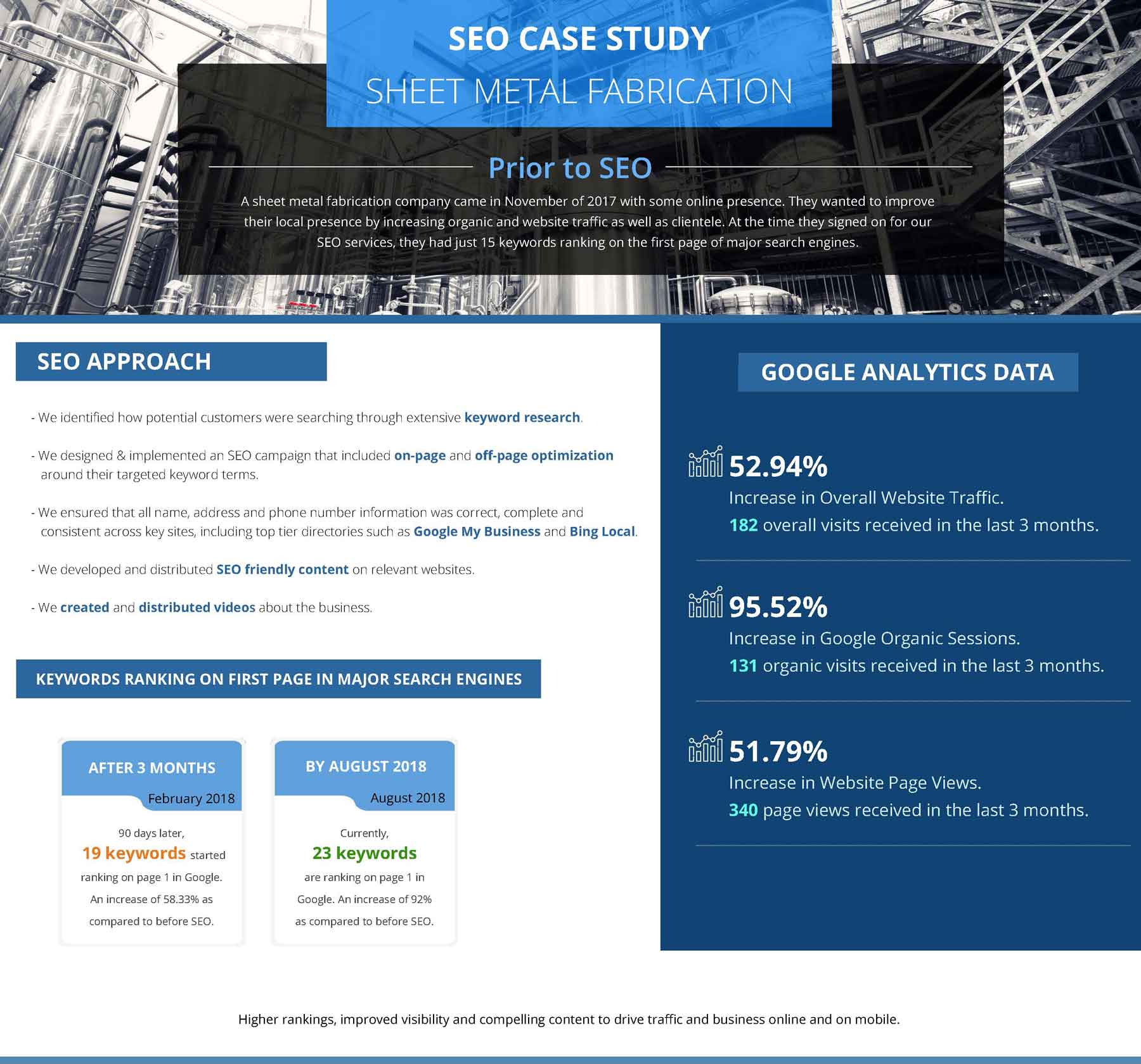 sheet metal seo case study