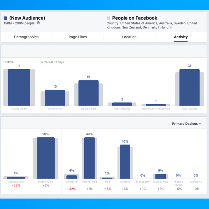 Facebook Audience Insights from 6 April  2020