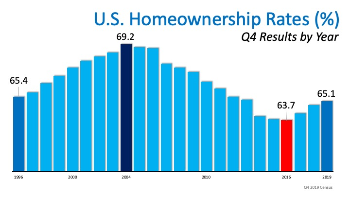 Homeownership Rate on the Rise to a 6-Year High | MyKCM