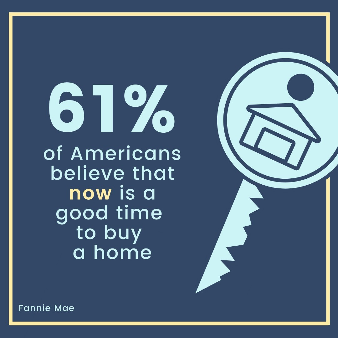 According to the Fannie Mae Home Purchase Sentiment Index (HPSI), the percentage of respondents who said it is a good time to buy a home inc