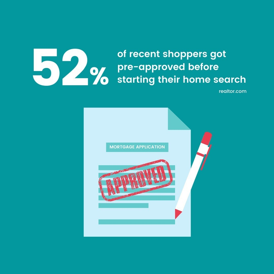 According to realtor.com, only 52% of today's active home shoppers are getting pre-approved for a mortgage, which means about half of buyers