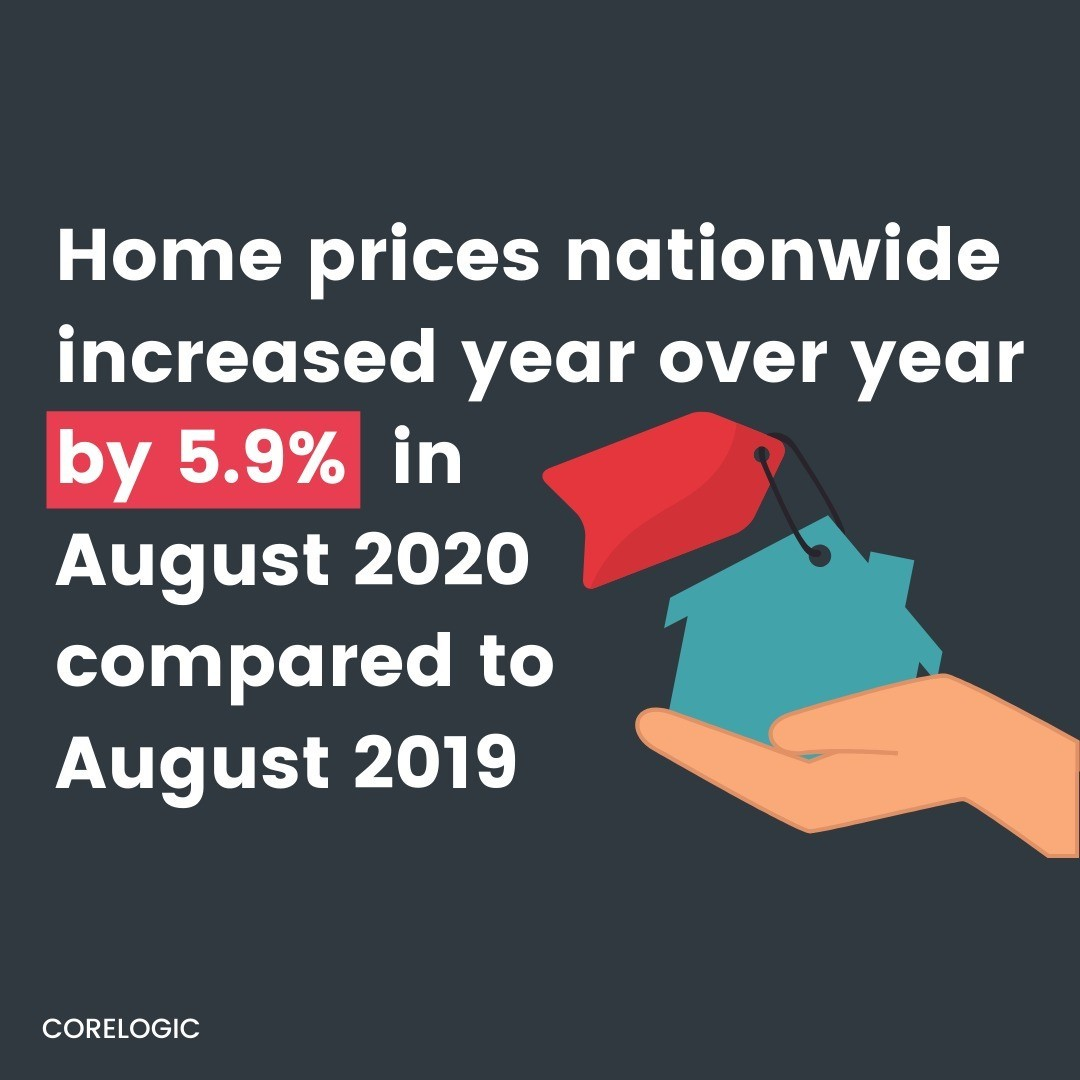 According to the latest release from CoreLogic, home prices increased by 5.9% year-over-year, from August of 2019 to 2020. They're on track