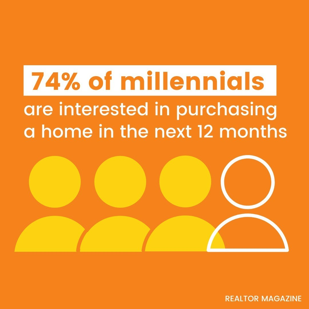 About 3 in 4 millennials have hopes of buying a home within the next year, and with good reason – homeownership continues to be a top invest
