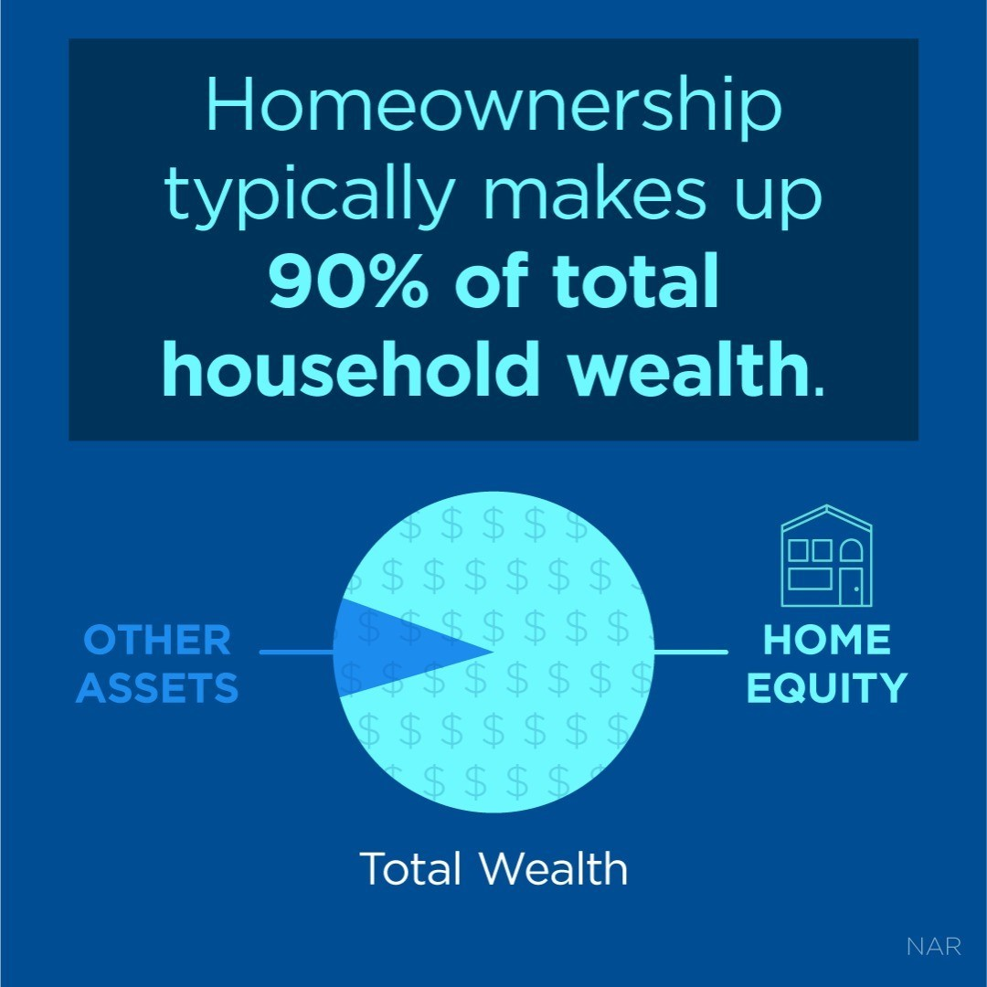 Homeownership is the primary way most Americans grow their financial status. It's time to invest in your future. DM me if you're ready to se