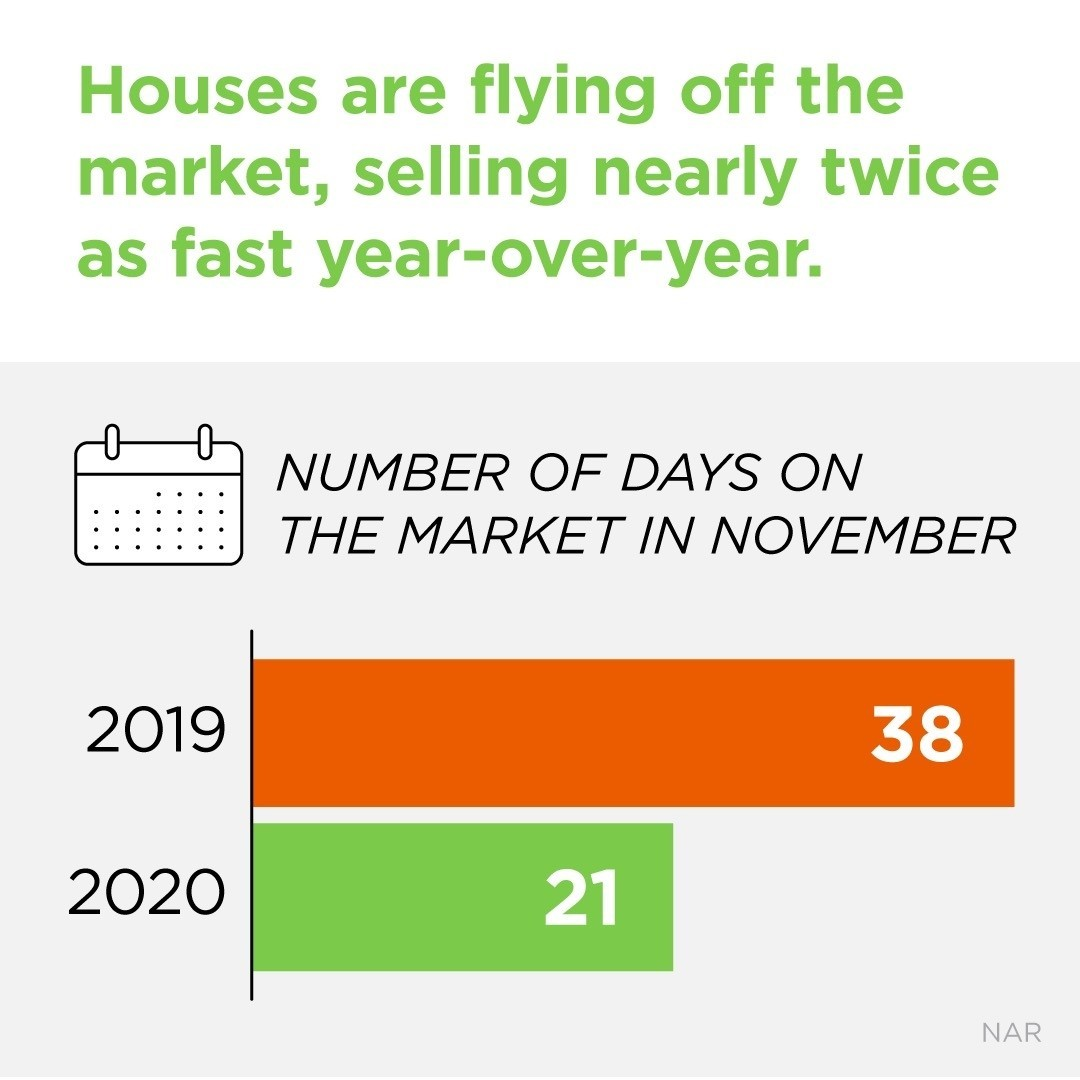If you're planning to buy a home this year, it's important to understand how quickly the housing market is moving.  2020 numbers are in, and