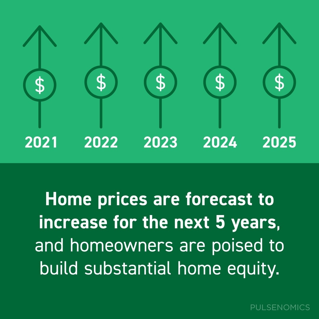 Home prices are forecast to increase for the next five years, and homeowners are poised to build substantial #homeequity as a result. If you