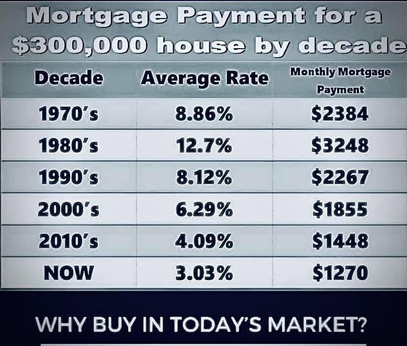 Now is the time to buy a home!   #ebrsavannah #savannahrealestate  #realestateinsavannah  #savannahhomes