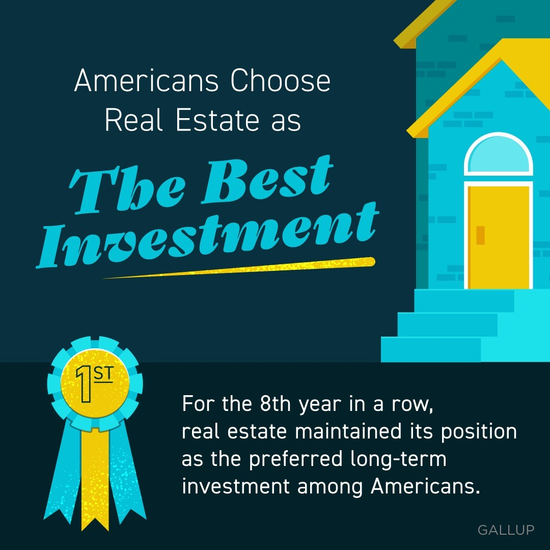 For the eighth year in a row, real estate maintained its position as the preferred long-term investment among Americans, beating stocks, gol