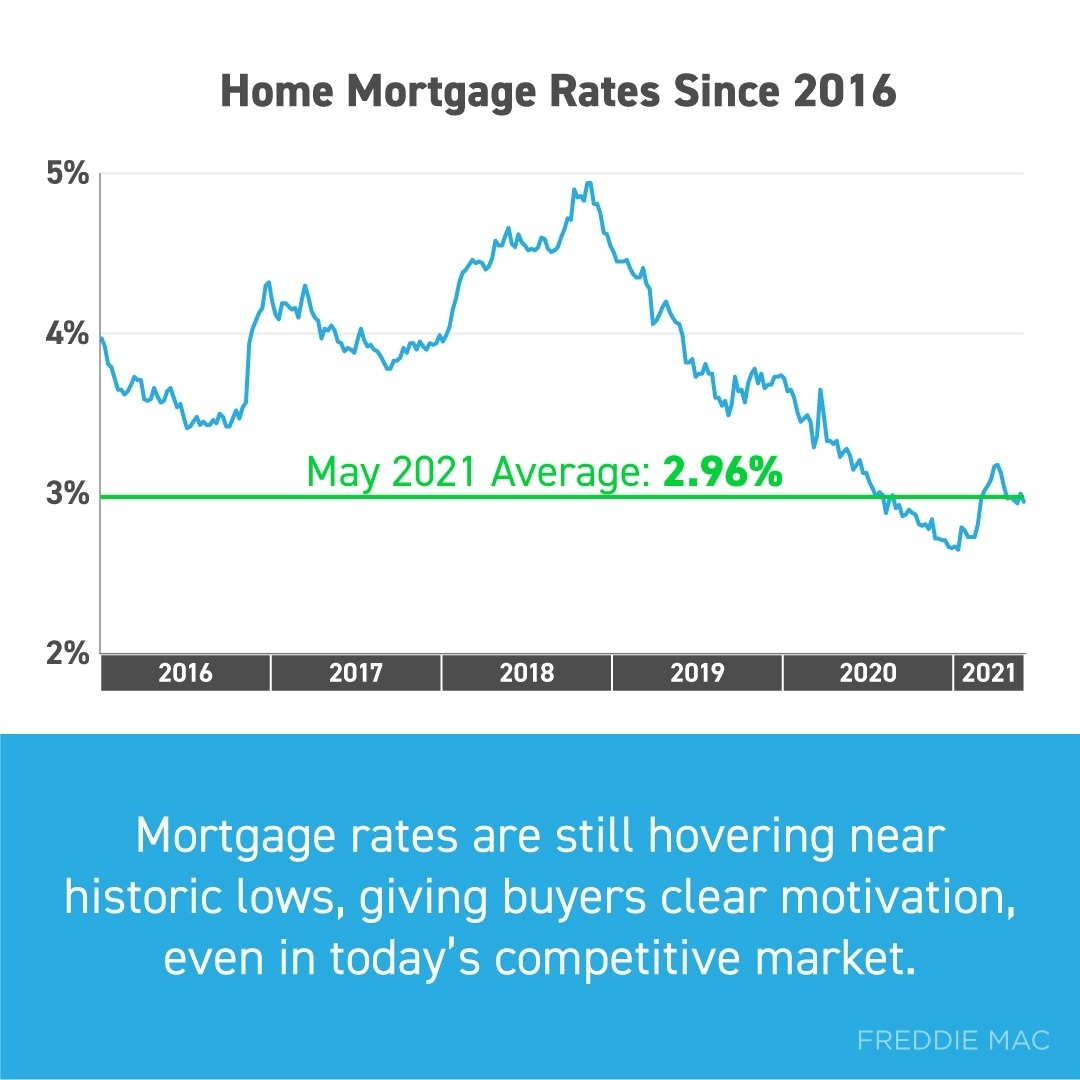 Contrary to popular opinion, buying a home is still affordable thanks to today's mortgage rates, which are still hovering near historic lows
